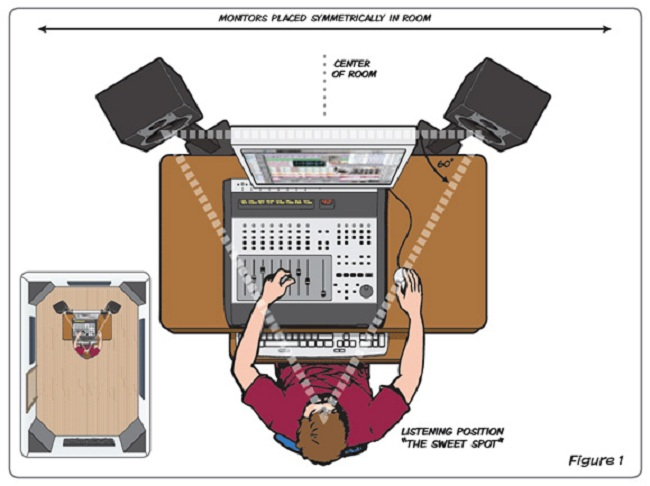 Studio Acoustics Basics