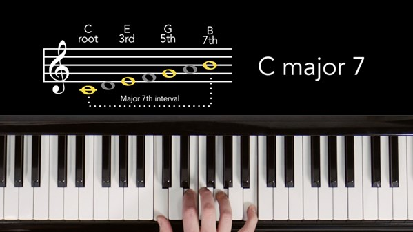 "TechMuze Ep 64 – Basic Music Theory For Producers And Songwriters (part 1) ""7 Notes, 7 Chords"""